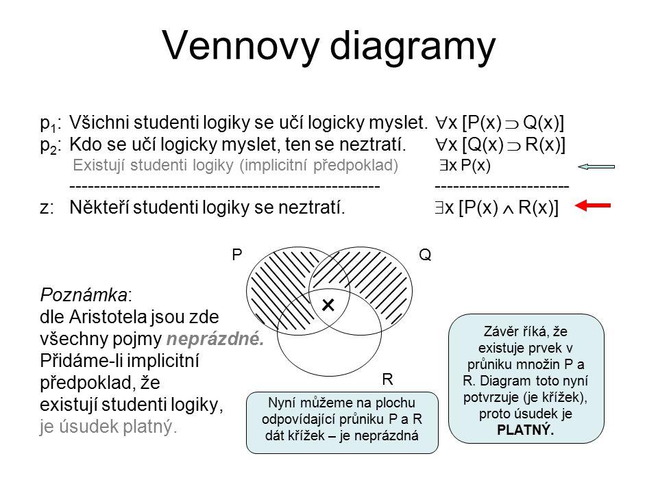 Vennovy diagramy p1: Všichni studenti logiky se učí logicky myslet. x [P(x)  Q(x)]